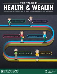Health roadmap